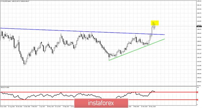 InstaForex Analytics: Análisis semanal del oro