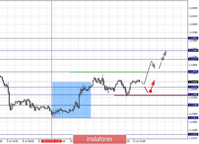 InstaForex Analytics: 15 шілдедегі негізгі валюта жұптары бойынша фракталдық талдау