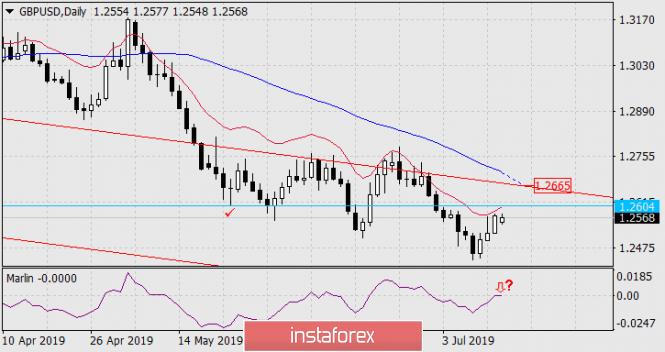 InstaForex Analytics:  Prognoza dla GBP/USD na 15 lipca 2019 roku