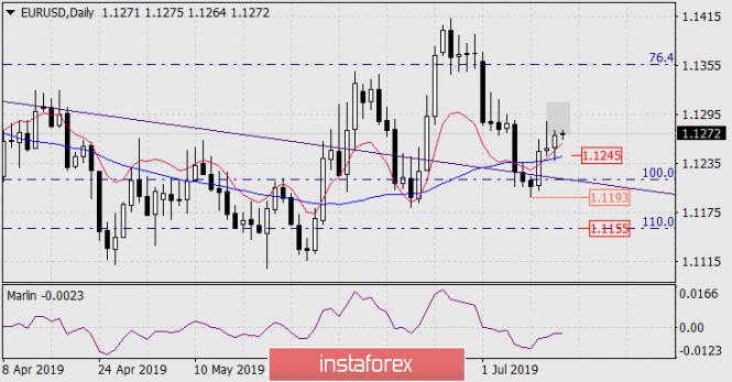 InstaForex Analytics:  Prognoza dla EUR/USD na 15 lipca 2019 roku