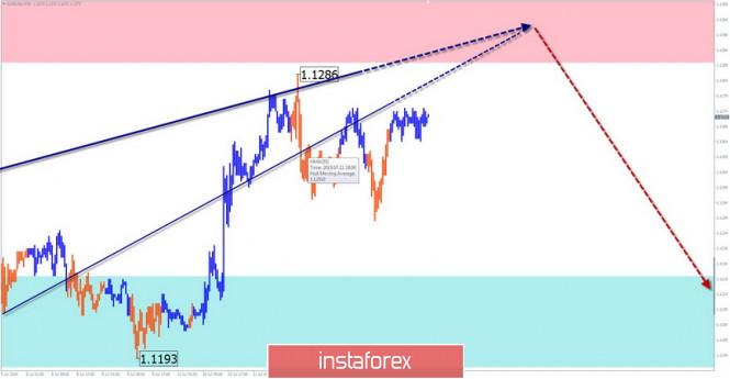 InstaForex Analytics: EUR/USD, AUD/USD, GBP/JPY. Жеңілдетілген толқынды талдау және 15 шілдеге болжам