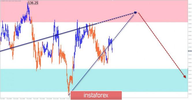 Курс валюты на 16.07.2019 analysis