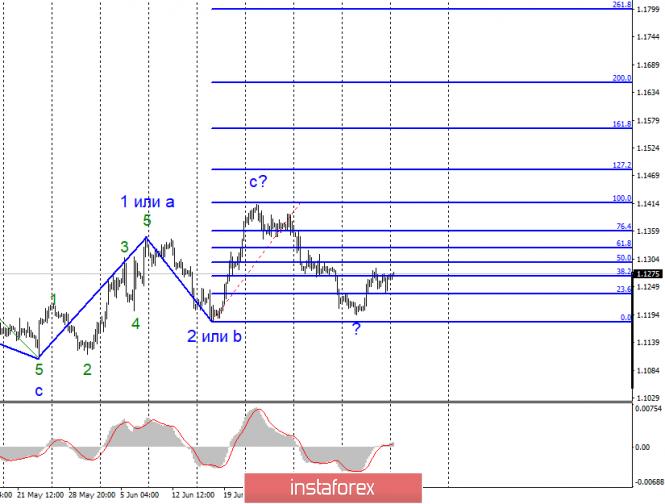 InstaForex Analytics:  Wellenanalyse von EUR / USD und GBP / USD für den 15. Juli. Die Märkte warten auf Jerome Powells neuen Auftritt.