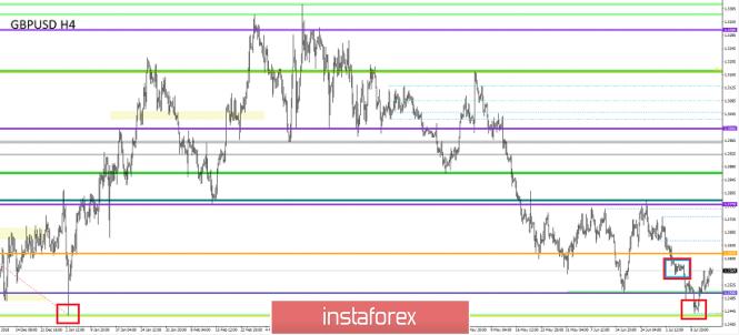 Exchange Rates 15.07.2019 analysis