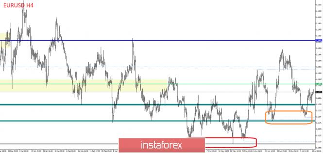 Курс валюты на 15.07.2019 analysis