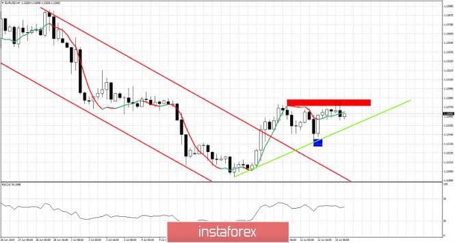 InstaForex Analytics:  یورو / یو ایس ڈی نے توقع کے مطابق سپورٹ سے اضآفہ کیا ہے : اب کیا ہوگا ؟