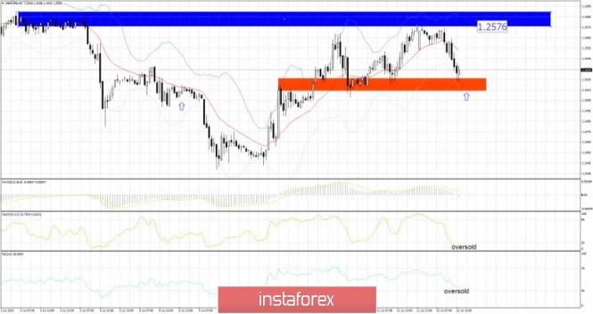 InstaForex Analytics: GBP/USD 07.15.2019 - Fuerte soporte en al análisis de 1.2525