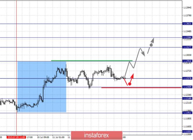 InstaForex Analytics: 16 шілдедегі негізгі валюта жұптары бойынша фракталдық талдау