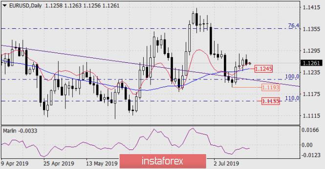InstaForex Analytics:  Prognoza dla EUR/USD na 16 lipca 2019 roku