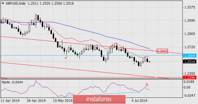 Exchange Rates 16.07.2019 analysis