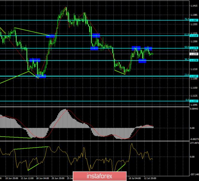 InstaForex Analytics: Прогноз по EUR/USD и GBP/USD на 16 июля. Продолжит ли доллар США дорожать после заседания всех трех ЦБ?