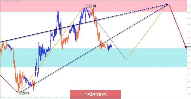 InstaForex Analytics: GBP/USD, USD/JPY, USD/CHF. Упрощенный волновой анализ и прогноз на 16 июля