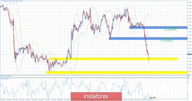 InstaForex Analytics:  یورو / یو ایس ڈی کا تجزیہ برائے - آج تنزلی کی موو ختم ہونے کے قریب ہے