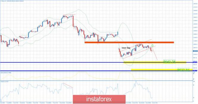 InstaForex Analytics: BTC 07.16.2019 - Brerakout of the flag and downside momentum