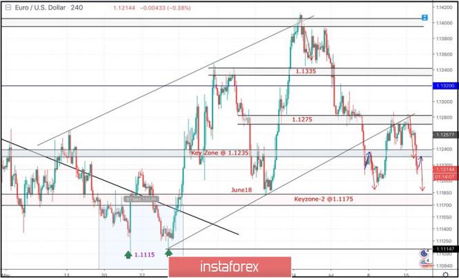 InstaForex Analytics: 16 de julio de 2019 : El EUR/USD confirma un reciente patrón de reversión doble techo alrededor de 1.1235.
