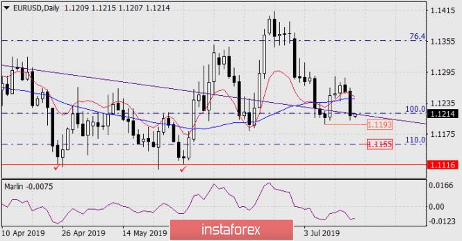 InstaForex Analytics:  Prognoza dla EUR/USD na 17 lipca 2019 roku