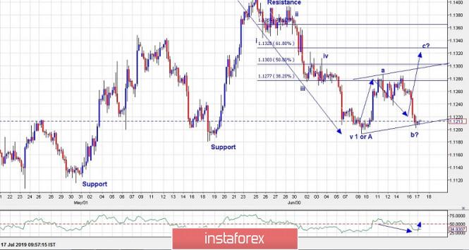 Exchange Rates 17.07.2019 analysis