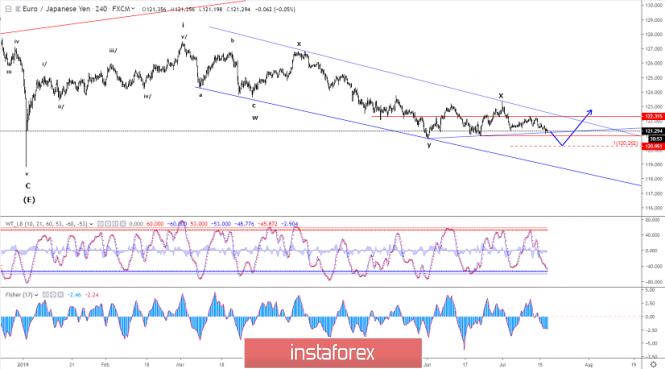 InstaForex Analytics: Phân tích sóng Elliott của EUR/JPY cho ngày 17 tháng 7 năm 2019
