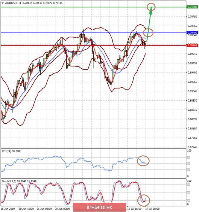 InstaForex Analytics: Понижение процентных ставок ФРС может превратиться в цикл снижений (есть вероятность продолжения роста пары AUDUSD и падение GBPUSD)
