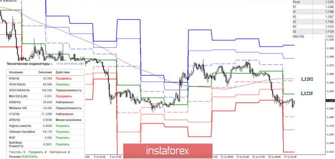 Курс валюты на 17.07.2019 analysis