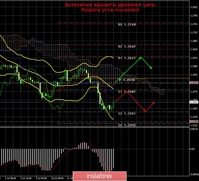 InstaForex Analytics: GBP/USD. 17 июля. Итоги дня. Праздник для фунта стерлингов. День завершился без потерь