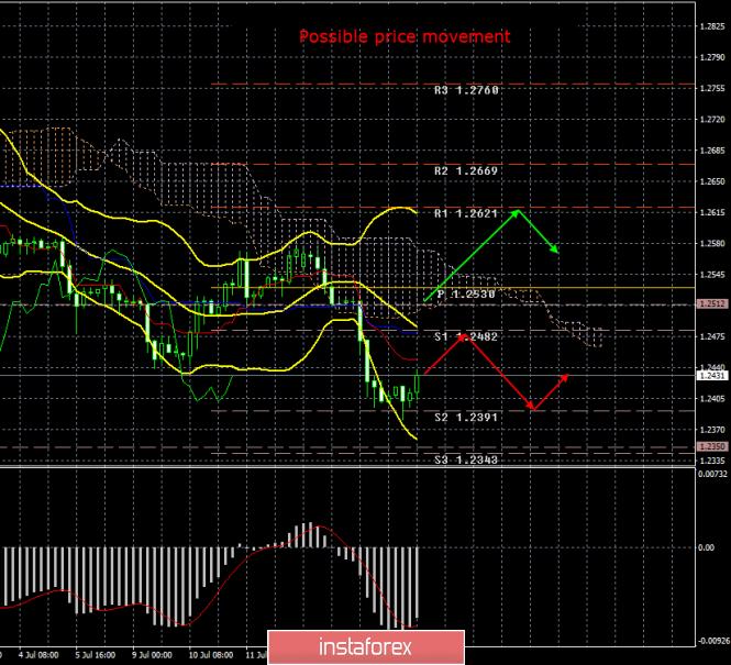 InstaForex Analytics: GBP/USD. 17 юли. Резултати от деня. Пробив за лирата. Денят приключи без загуба.