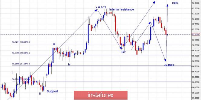 InstaForex Analytics: Plan de trading del índice del dólar americano para el 18 de julio de 2019