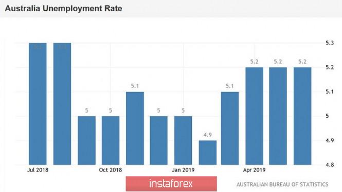 InstaForex Analytics: AUD/USD: Пазарът на труда удовлетворява австралийците, следващия стоп е 0.7060