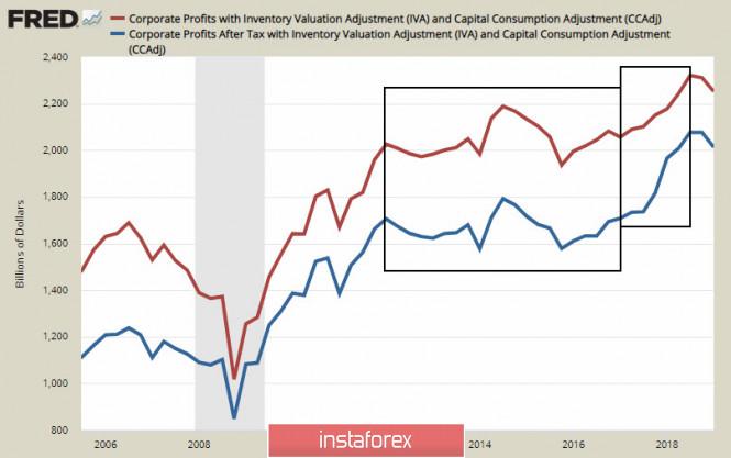 InstaForex Analytics: CAD está negociando no intervalo, o JPY continua liderando o mercado