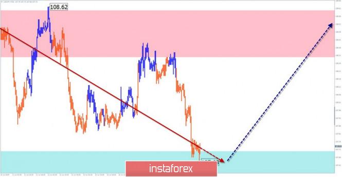 InstaForex Analytics: USD/JPY, USD/CHF. Упрощенный волновой анализ и прогноз на 18 июля