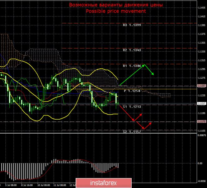 InstaForex Analytics: EUR/USD. 18 июля. Итоги дня. Европейский Центральный Банк готовится к понижению ставки и возобновлению QE