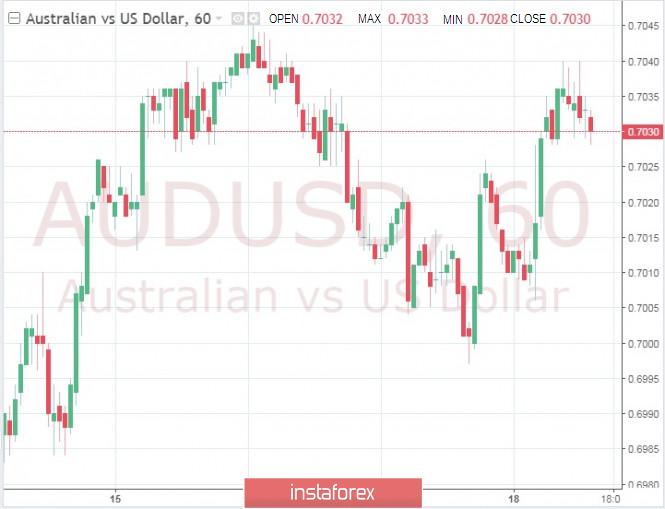Exchange Rates 18.07.2019 analysis