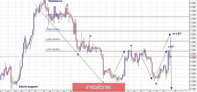InstaForex Analytics: Търговски план за EUR/USD за 19 юли 2019