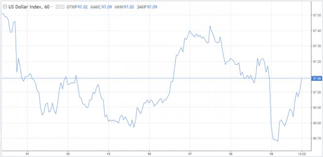 Курс валюты на 19.07.2019 analysis