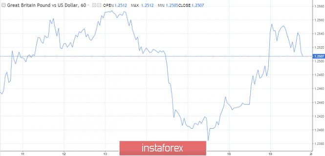 Exchange Rates 19.07.2019 analysis