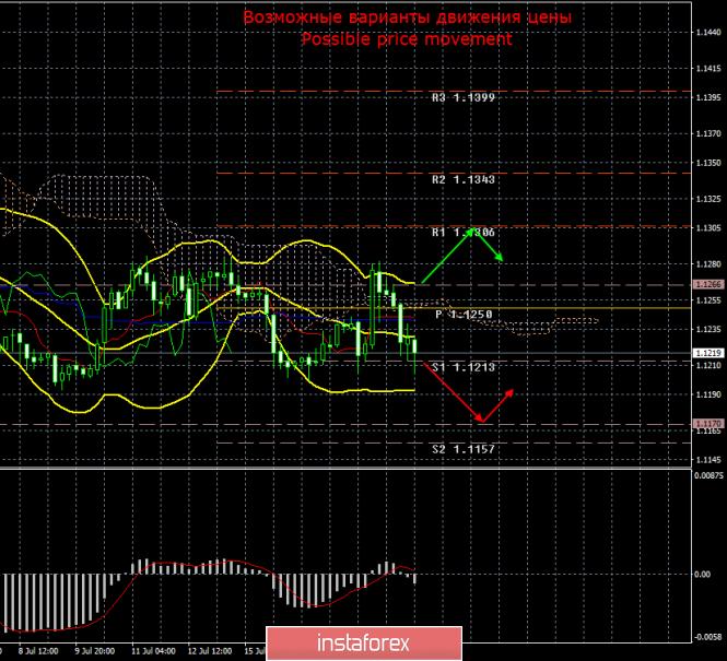 InstaForex Analytics: EUR/USD. 21 июля. Итоги недели. Евровалюта завершает неделю вновь на минорной ноте.