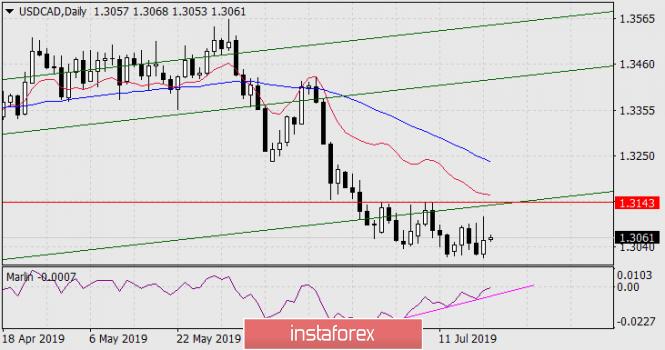 InstaForex Analytics: Prognose für 22. Juli – USD/CAD