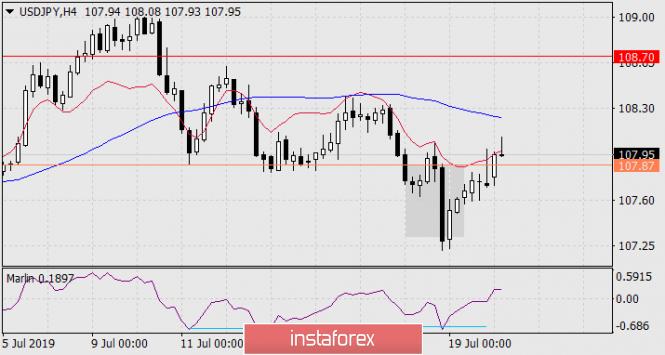 InstaForex Analytics: Prognose für 22. Juli – USD/JPY