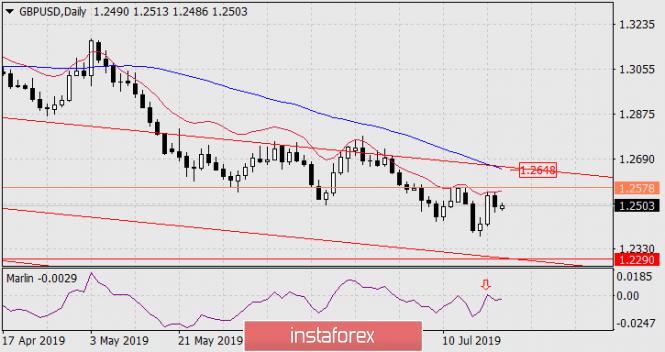 InstaForex Analytics: Prognose für 22. Juli – GBP/USD