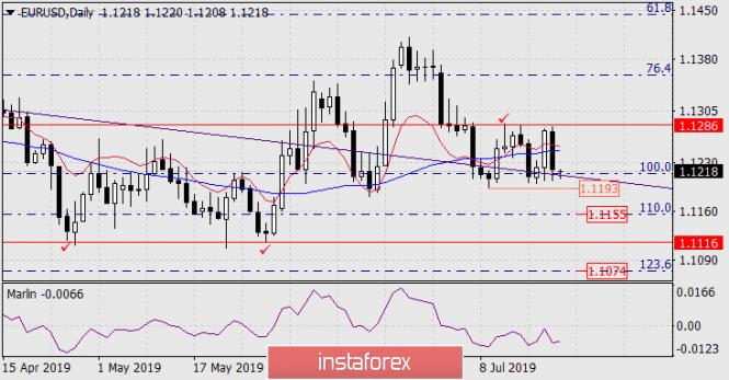 InstaForex Analytics: Dự báo cho cặp EUR / USD vào ngày 22 tháng 7 năm 2019