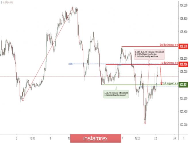 Exchange Rates 22.07.2019 analysis