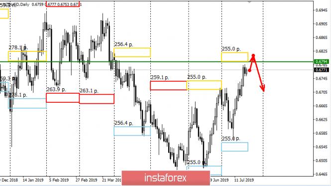 InstaForex Analytics: Control zones for NZD/USD pair on 07.22.19