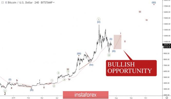 InstaForex Analytics: Bitcoin: Local bullish opportunity