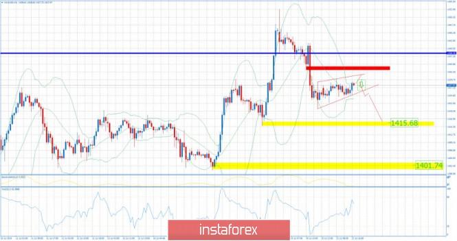 InstaForex Analytics: Gold 07.22.2019 -Bearish flag pattern in creation