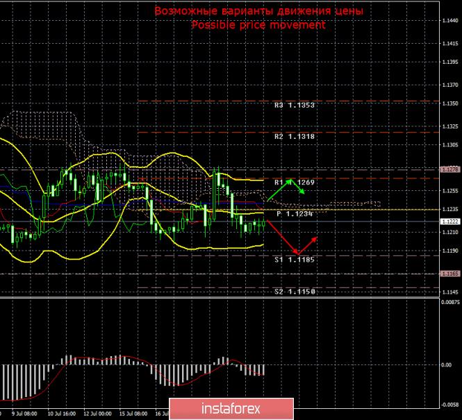 InstaForex Analytics: EUR/USD. 22 июля. Итоги дня. На рынке полный штиль. До среды ситуация вряд ли изменится
