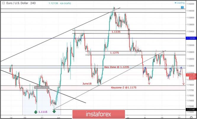 InstaForex Analytics: July 22, 2019 : EUR/USD maintains short-term bearish outlook below 1.1235.