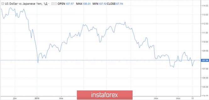 Exchange Rates 23.07.2019 analysis