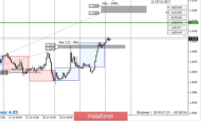 Курс валюты на 23.07.2019 analysis