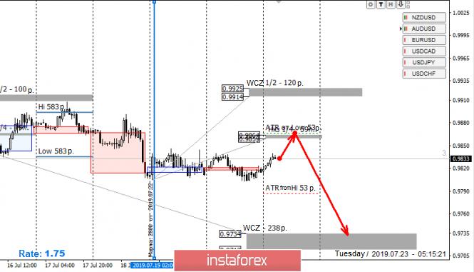 InstaForex Analytics: Vùng kiểm soát cho cặp USD/CHF vào ngày 23/07/19