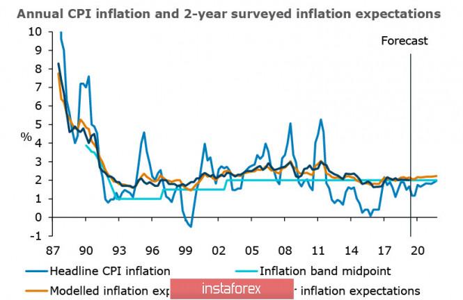 InstaForex Analytics: Volatiliti pasaran yang rendah dengan jangkaan keputusan FOMC, positif kecil pada sokongan Selasa pagi terhadap AUD dan NZD